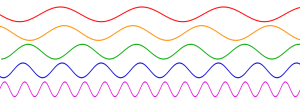 Sine_waves_different_frequencies.svg