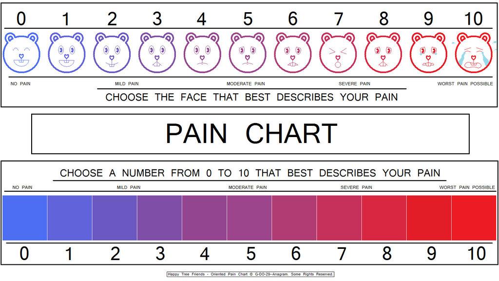 Ear piercing pain chart